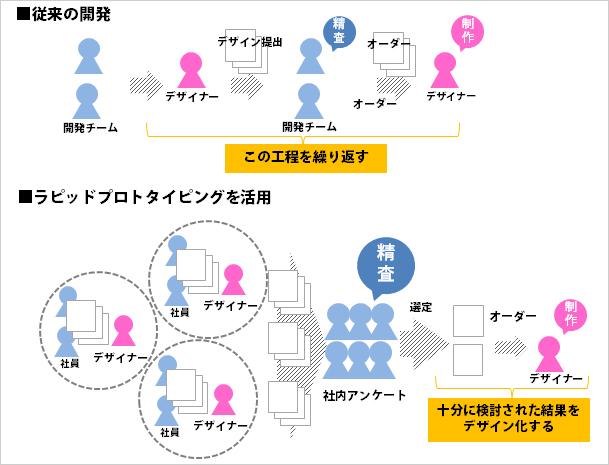 ラピットプロトタイピングの実践イメージ