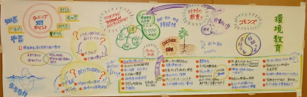 環境庁で行った環境教育に関する会議でグラフィックファシリテーション