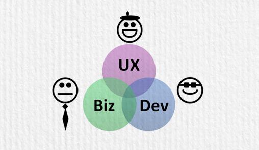 UXとビジネスと開発の関係
