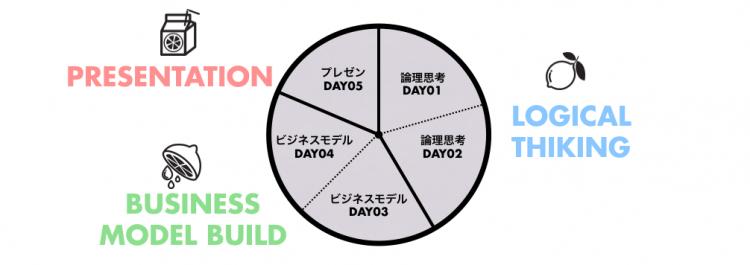 LEMONADEワークショップの構成