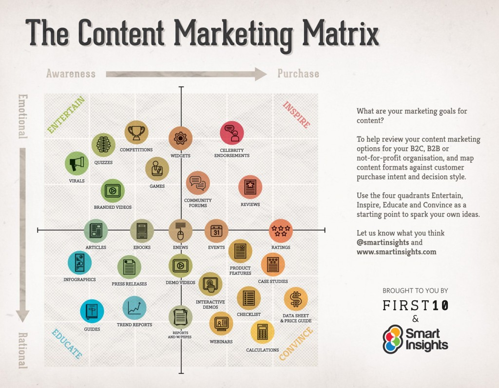Smart-Insights-content-matrix