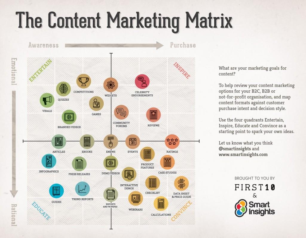 Smart-Insights-content-matrix