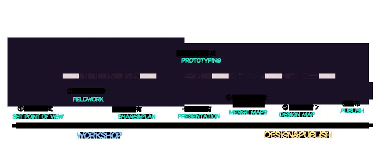 MAP-PROCCES